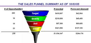 customer funnel 4
