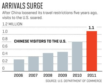 chinese_visitors_us_chart