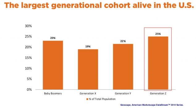 generation-z-largest-generation-living-in-us-1024x568